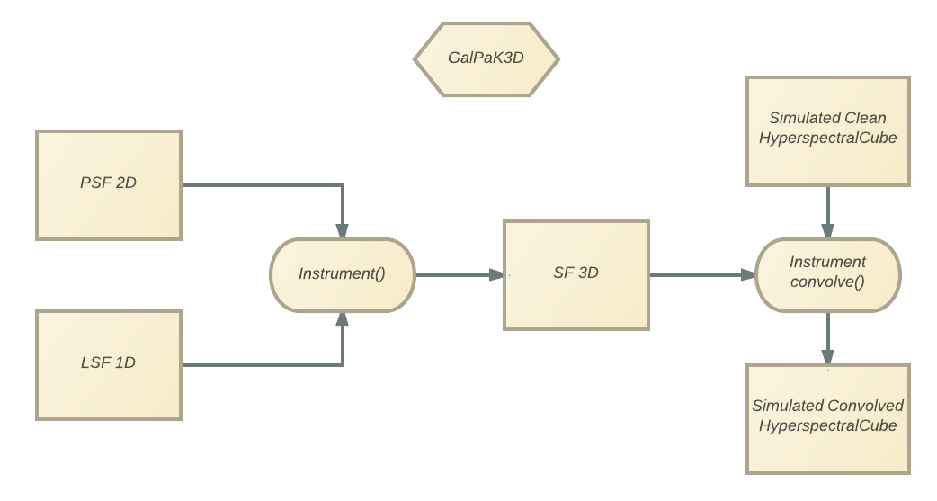 Under the hood — GalPaK 1 16 0 documentation
